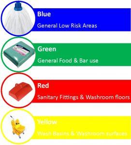 rosu, verde, galben, albastru, evitare incrucisare bacterii, risc redus de contaminare, servicii profesionale de curatenie